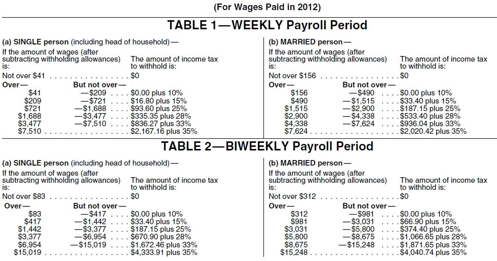 1040ez Tax Table 2012 Of Pin Irs 2012 Tax Table Brackets 1040 1040ez Federal Income